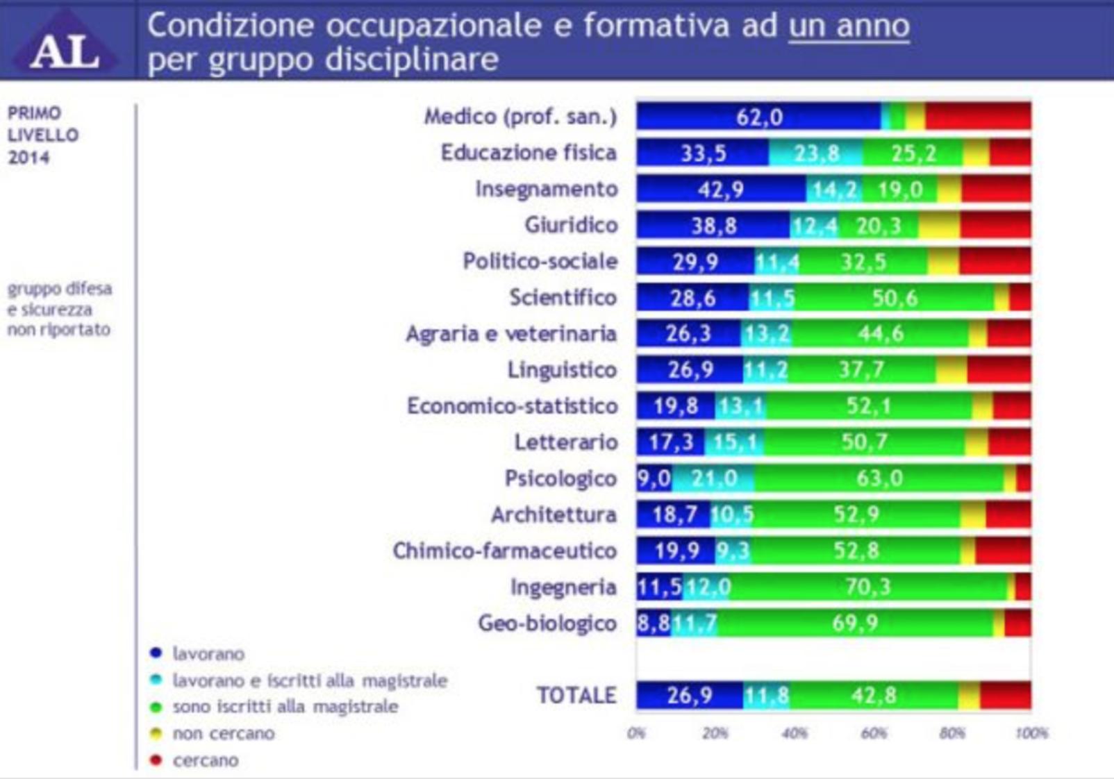 Mondo lavorativo: classifica delle lauree migliori